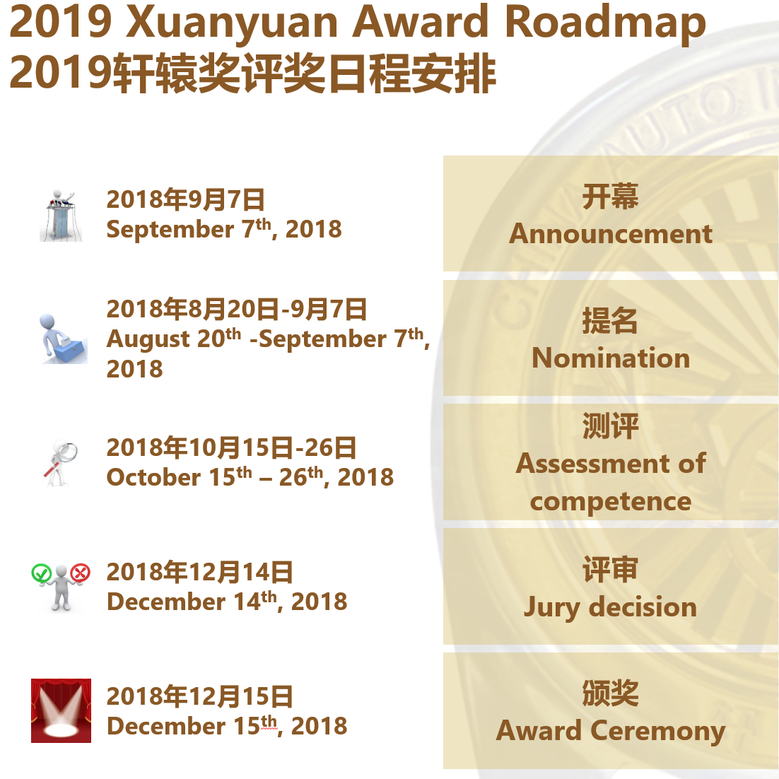 2019 Xuanyuan Award Roadmap