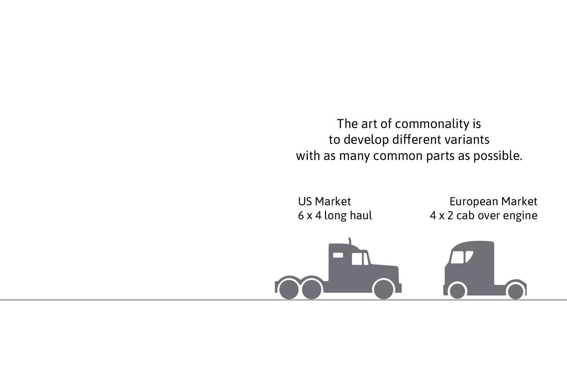 Commonality means, for example, that trucks in the US and Europe consist of many common part.